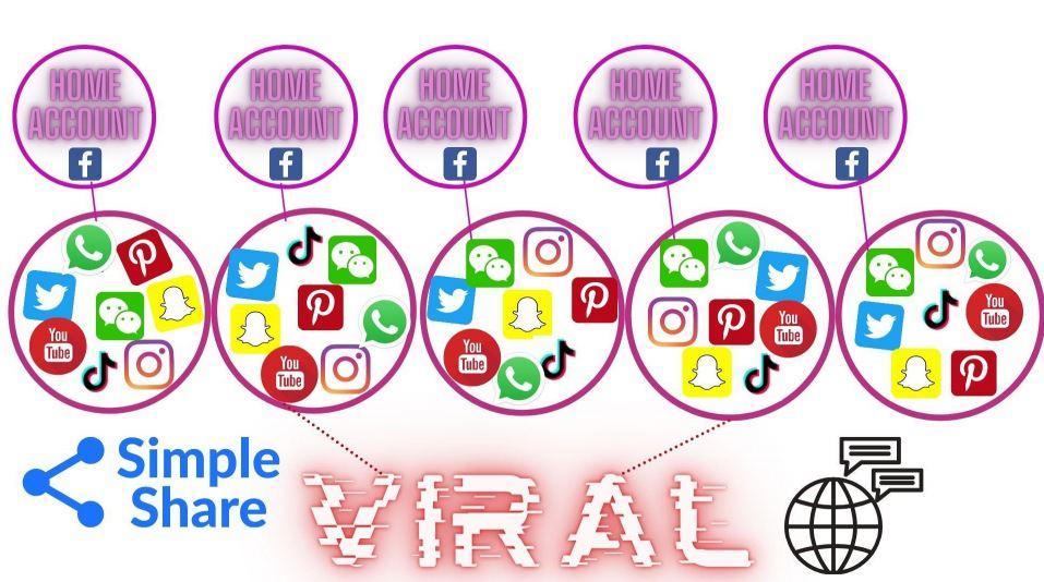 Going Viral, Linked Accounts, Graphic Design Canva